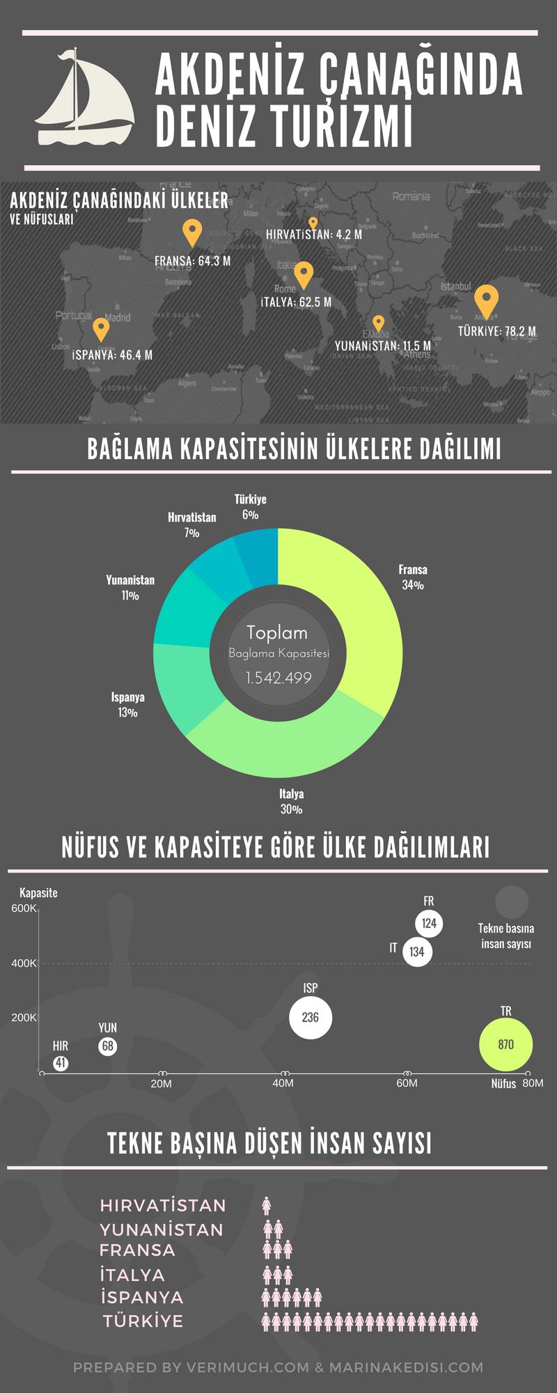 infografakdeniz